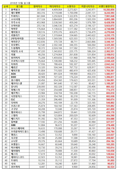 181013 oct 2018 brand index reputation gg list