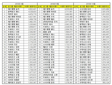 181021 aug sept oct 2018 brand index reputation gg member list