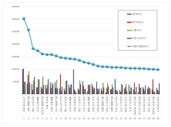 181021 oct 2018 brand index reputation gg member graph