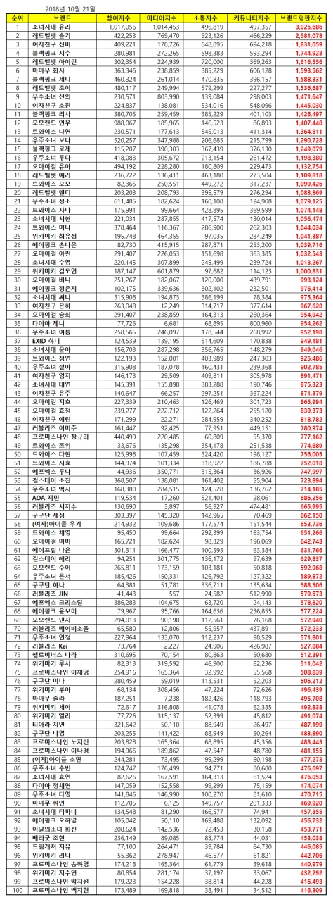 181021 oct 2018 brand index reputation gg member list
