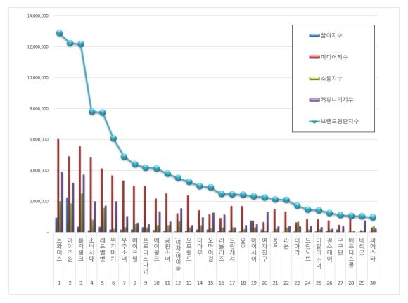 181110 nov 2018 brand index reputation gg graph