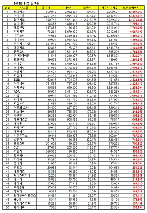 181110 nov 2018 brand index reputation gg list