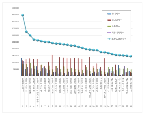 181118 nov 2018 brand index reputation gg member graph