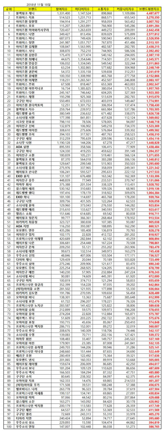 181118 nov 2018 brand index reputation gg member list