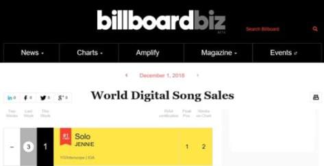 181128 jennie solo no1 world digital song sales
