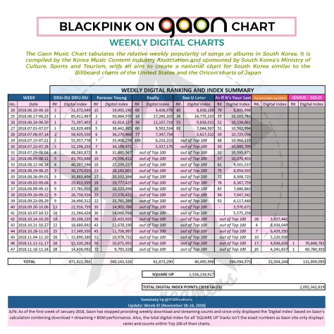 181129 GAON CUMULATIVE BP DIGITAL